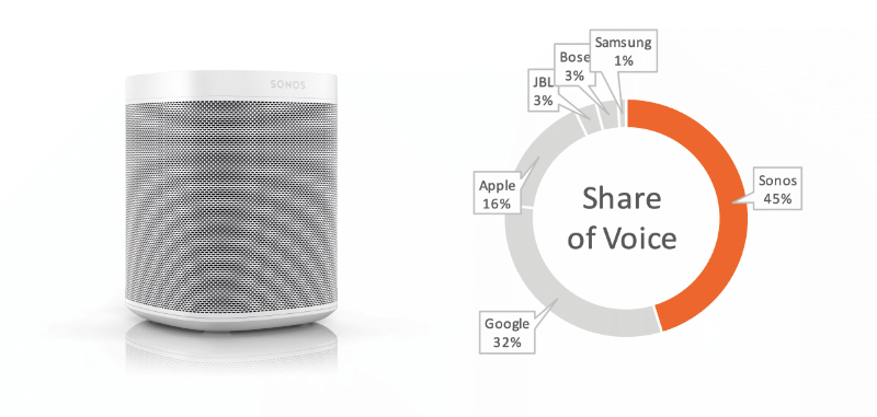 bc.lab monitor Sonos Share of Voice